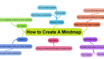 Mind mapping: let it work for you.