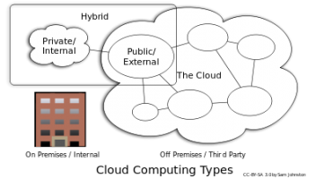 I am often asked -private cloud, public cloud or the old Inhouse server room? here is my take.