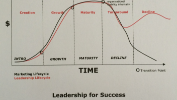 Leadership strategies aligned to your business life cycle