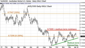Where to for the Aussie dollar in 2016?