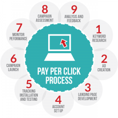 PPC and AdWords Services