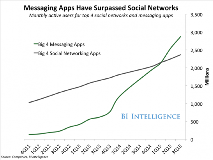 Messaging apps have surpasses Social Networks