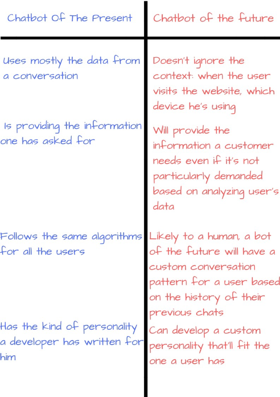 Chatbot of the present vs. Chatbot of the future