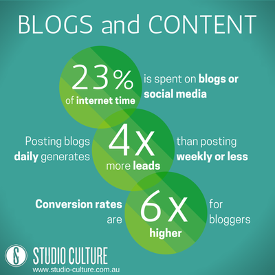 Are You Content with Your Content? 3 Ways Good Blogging Boosts Your Online Marketing Efforts