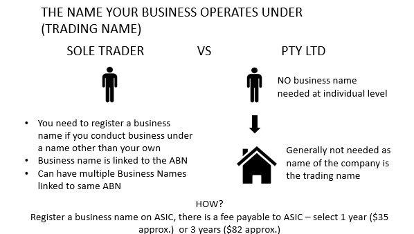 ABN, ACN and Business Name: What's the Difference? | SavvySME