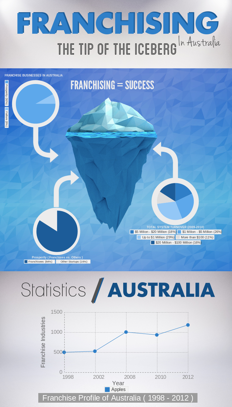 Facts and Statistics About The Franchise Industry of Australia