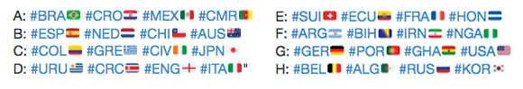 Your Unofficial Social Media Guide to the 2014 FIFA World Cup